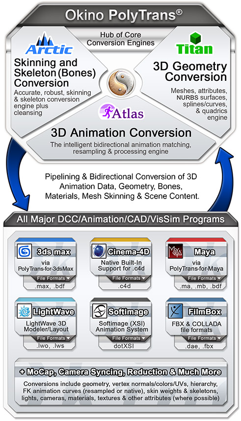 Okino's 3D Skeleton and Mesh Skinning (Deformation) Conversion Software