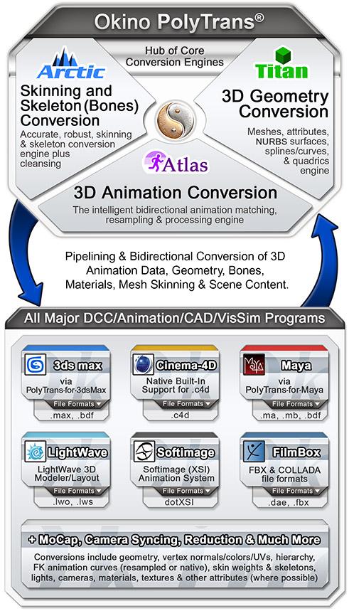 Animation Conversion