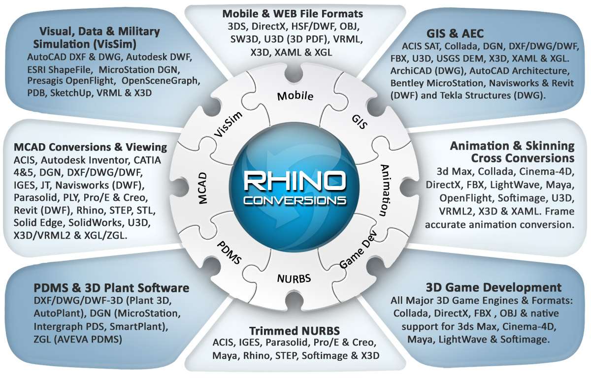 Okino's Rhino and OpenNURBS (3dm) 3D File Export Converter